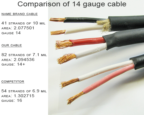 Information pro audio speaker wire gauges beware of sellers who are unaware of cable gauges and attempt to sell you 16 gauge as 14 gauge keyboard keysfo Images